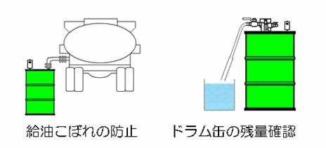 DLS-900 ドラム缶液面計-水や油、その他の液体にも使えて残量を手軽にチェック!