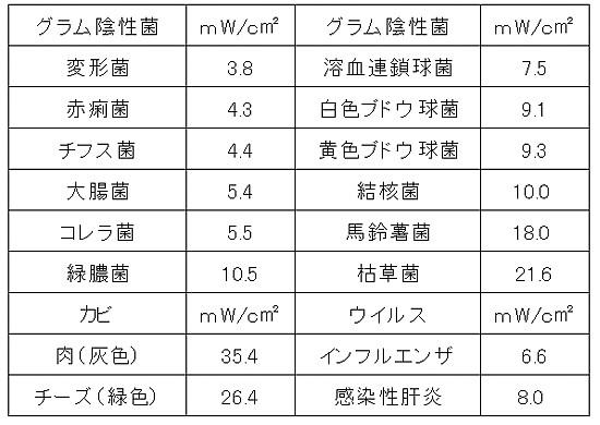 紫外線の殺菌能力データ(京都府立医大 調査)