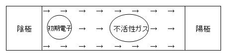 1-1 電極間に高電圧を印加することで電界を発生させます。