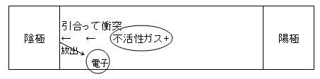 1-3 +イオン化したそれらの物質は陰極に衝突し、2次電子が放出されます(γ作用)。