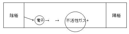 1-4 放出された2次電子は陽極に向かって加速され、封入ガスと衝突し、再び電離を促します。