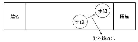 3-2 励起された水銀原子は、紫外線を放出して、基の励起されていない状態(基底状態)に戻ります。