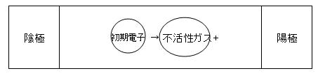 1-2 発生した電界が、気体中に存在する初期電子(バルブ内にはじめから存在する電子)を加速させて封入ガスに衝突、電離させることで(α作用)、過渡的な放電が始まります。