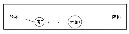 3-1 放出された電子が水銀原子に衝突すると、水銀原子が励起されます。