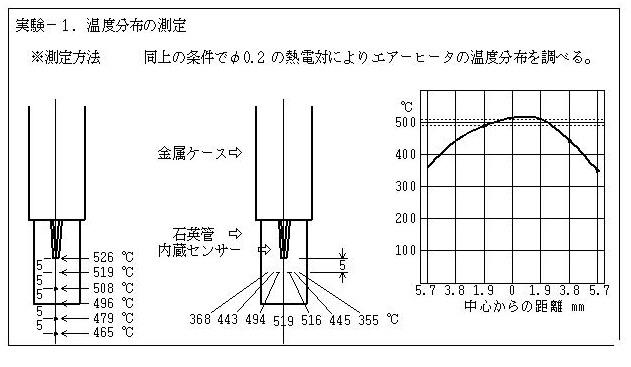 熱風ヒーターのガラス管内温度分布について