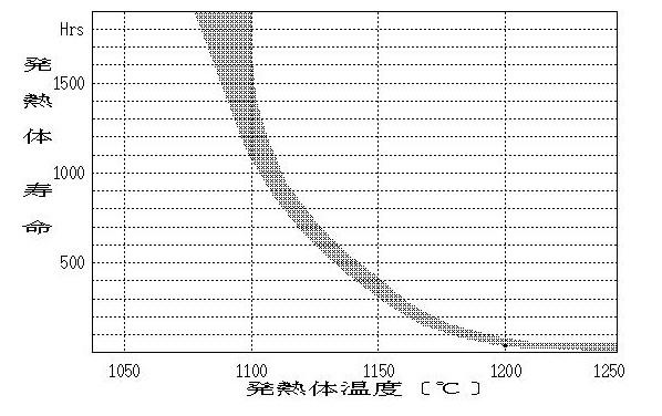熱風ヒーターの寿命について