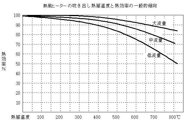 熱風ヒーターの熱効率