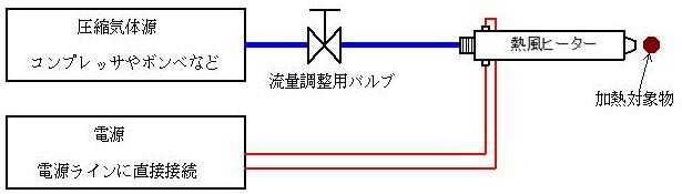 簡易的な構成による使用方法