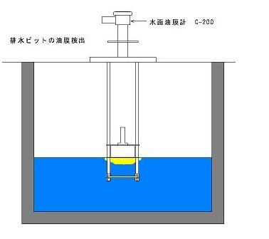 C-200 水面油膜計 揺れる液面でも安定して検出できる