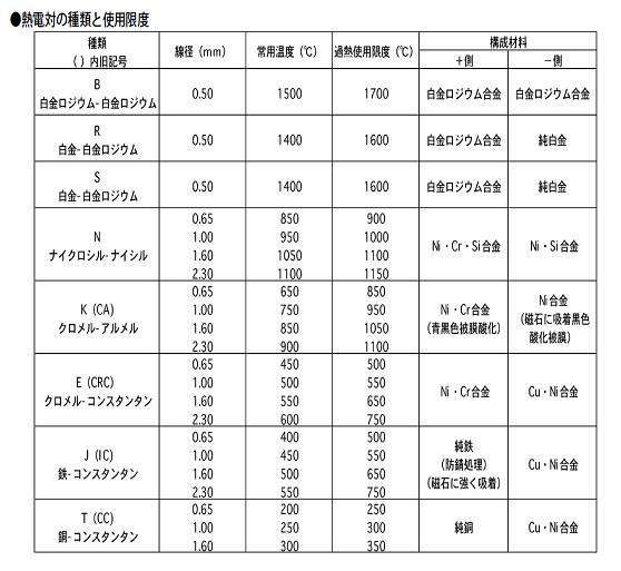 熱電対の種類と使用限度