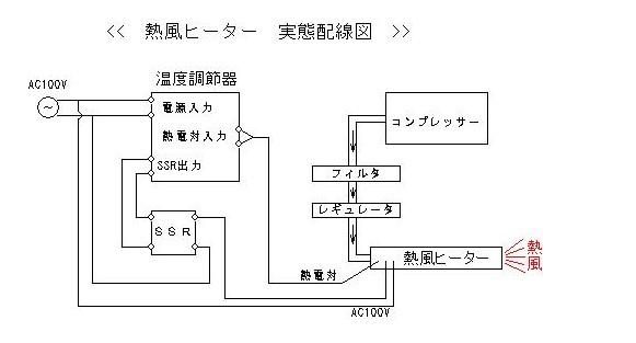 熱風ヒーター -温度調節器入門