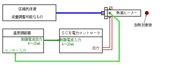 高安定な使用方法(温度調節器を使用する場合)