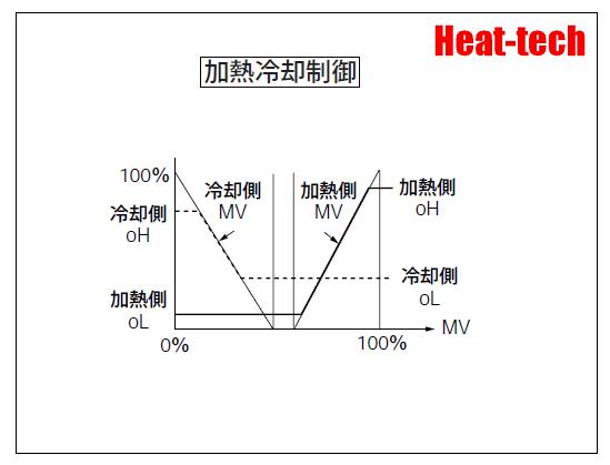 加熱冷却制御