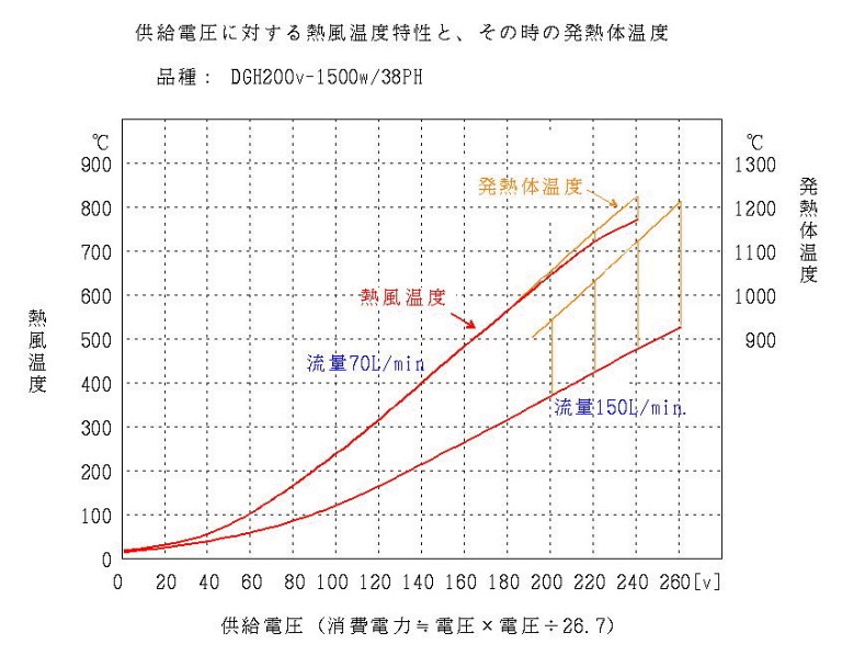 供給電圧に対する熱風温度特性と、その時の発熱体温度