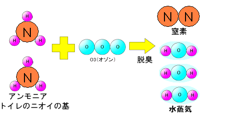 2NH3+O3