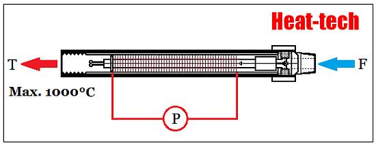 熱風温度計算方法-加熱対象物に熱風を吹きつける