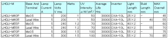 冷陰極ミニU管 LHGU-Mシリーズ