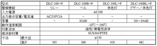 耐熱型満杯検出用 DLC-100/+Fシリーズ仕様