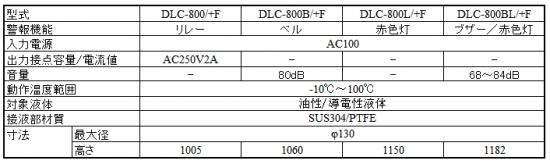 耐熱型残量不足検出用 DLC-800/+Fシリーズ仕様