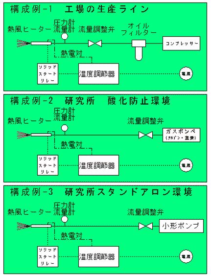 熱風ヒーターの構成例