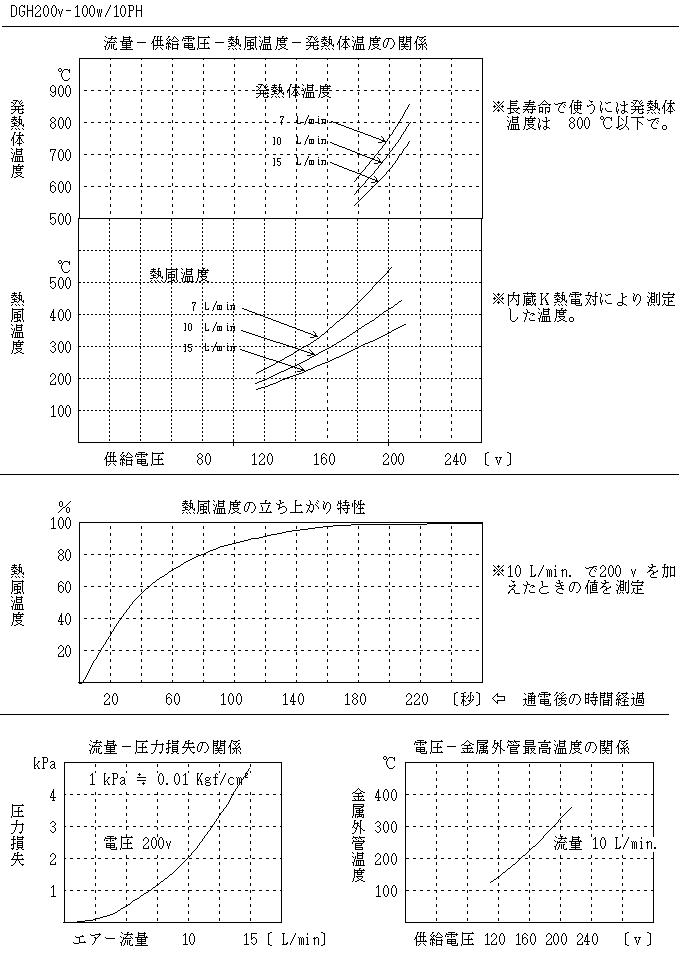 DGH200v-100w/10PH