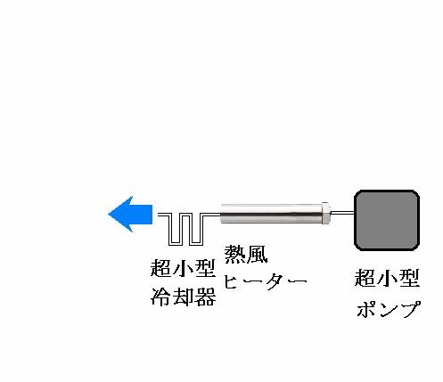 熱風ヒーターによる加熱殺菌空気の製造