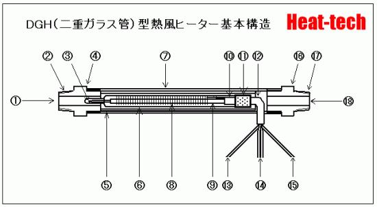 DGH(二重ガラス管)型熱風ヒーター基本構造