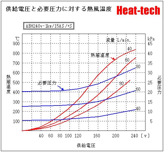 《 小型熱風ヒーター 》ABH-15S