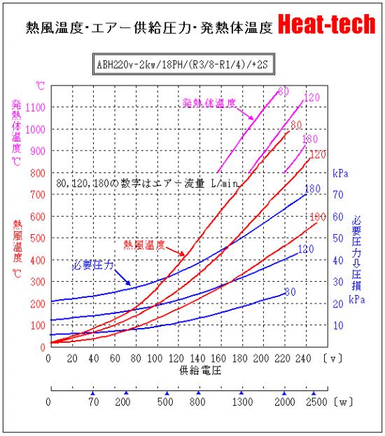 《 中型熱風ヒーター 》ABH-18H
