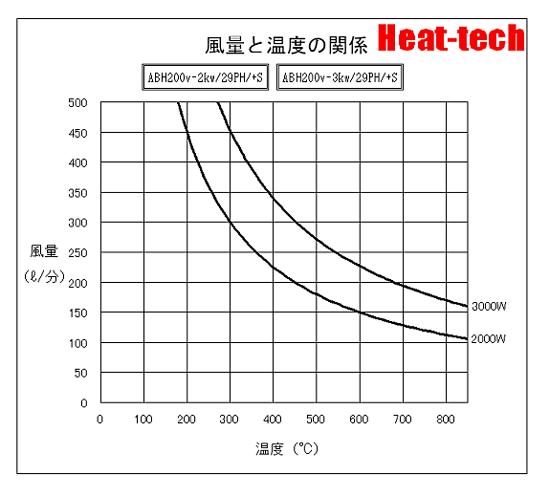 風量と温度の関係-《 中型熱風ヒーター 》ABH-29PH