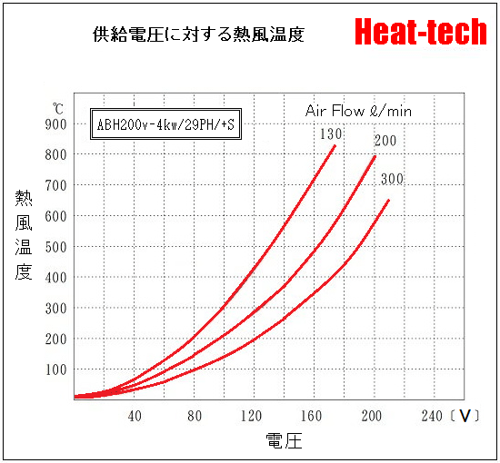 《 中型熱風ヒーター 》ABH-29PH