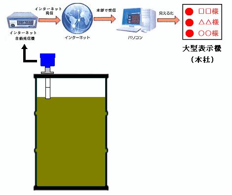 ドラム缶液面計による食廃油の自動回収
