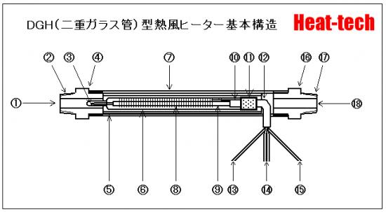 二重ガラス管型熱風ヒーターの構造