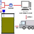 食廃油の自動回収-電話回線