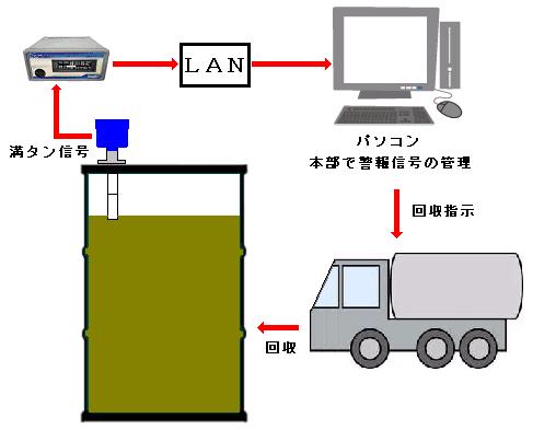 ドラム缶液面計による特定化学物質の集中保管