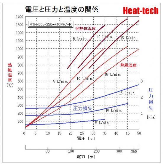 《 白金発熱体熱風ヒーター 》PTH-10PH
