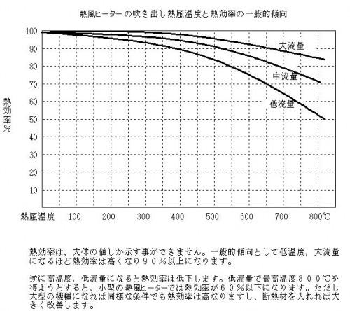 熱風ヒーターの熱効率について