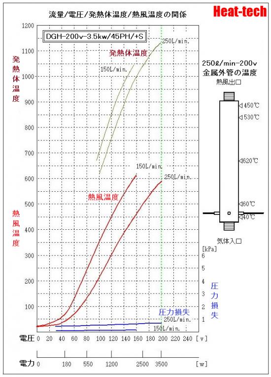 《 クリーンルーム・耐環境用熱風ヒーター 》DGH-45PH