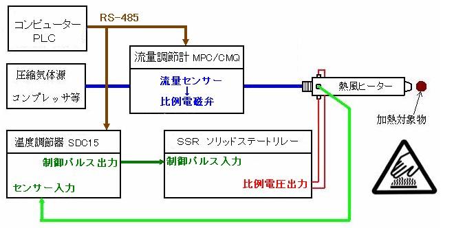 流量調節計で加熱対象物に安定した熱量を伝熱する場合の構成