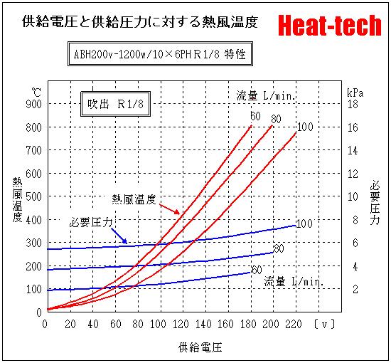 ABH200V-1200W-10x6PH R18
