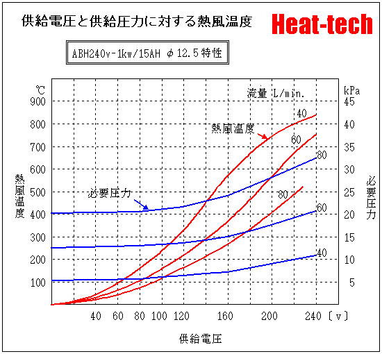 ABH240V-1kw-15AH-Φ12.5