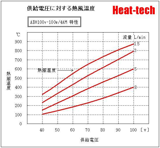 ABH-100v-100w-4AM