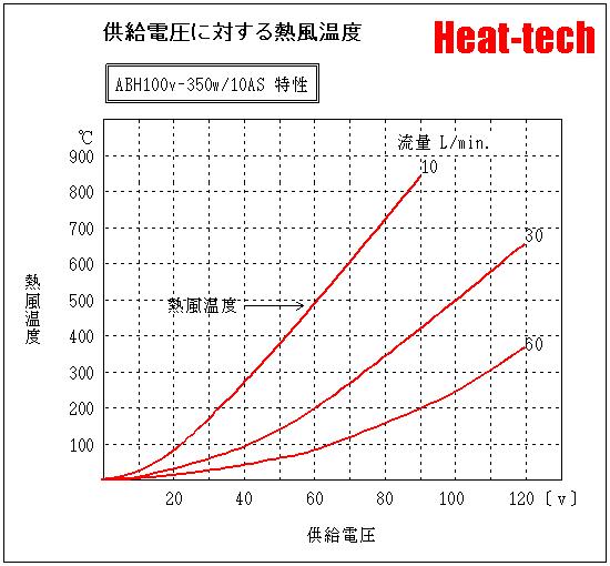 ABH100V-350W