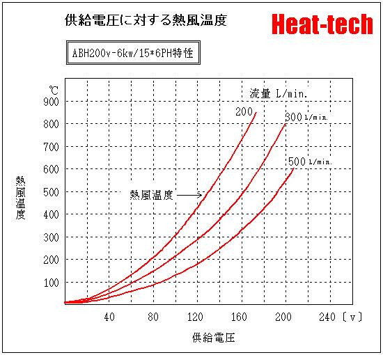 ABH200V-6kW