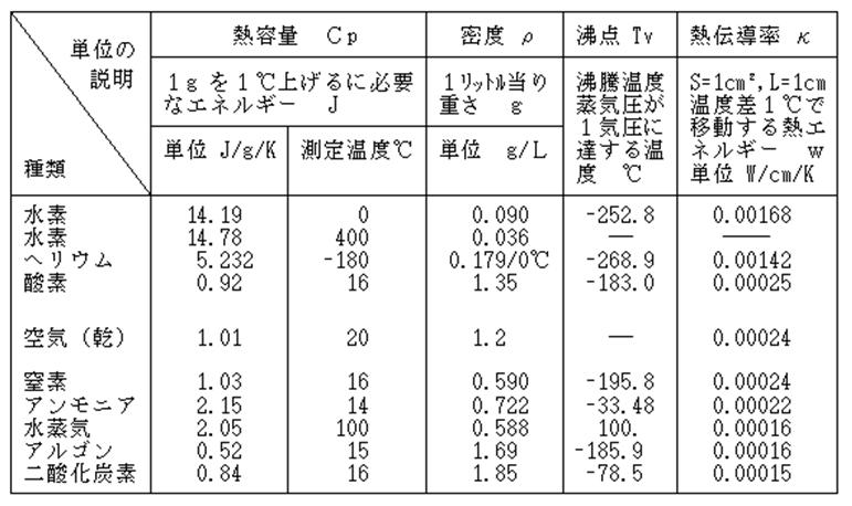 熱伝導率と近似の値