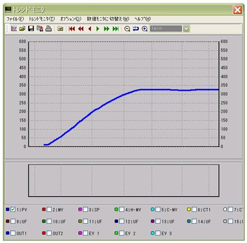 熱風ヒーターの温度モニター
