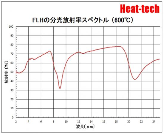 FLHの分光放射率スペクトル(600℃)