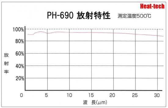 遠赤外線の吸収率