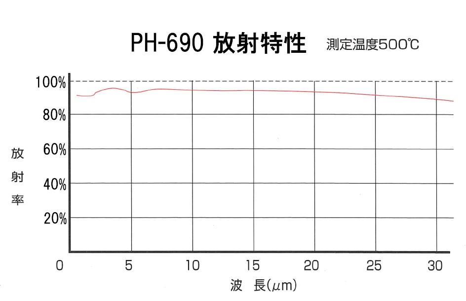 PH-690放射特性図
