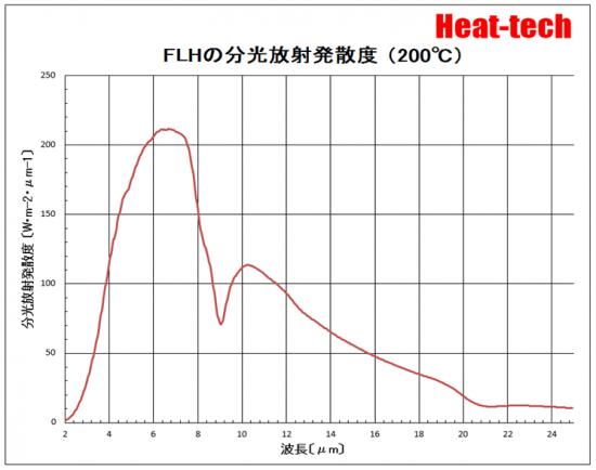 FLHの分光放射発散度(200℃)